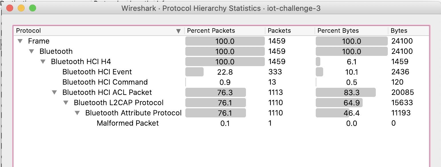Protocol hierarchy